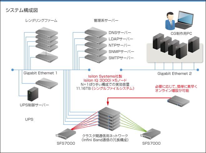 (図)システム構成図