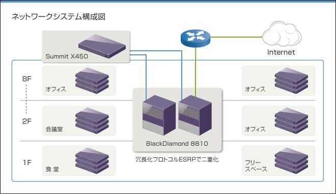 ネットワークシステム構成図