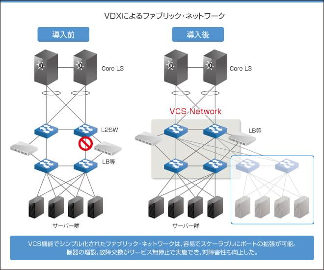 VDXによるファブリック・ネットワーク