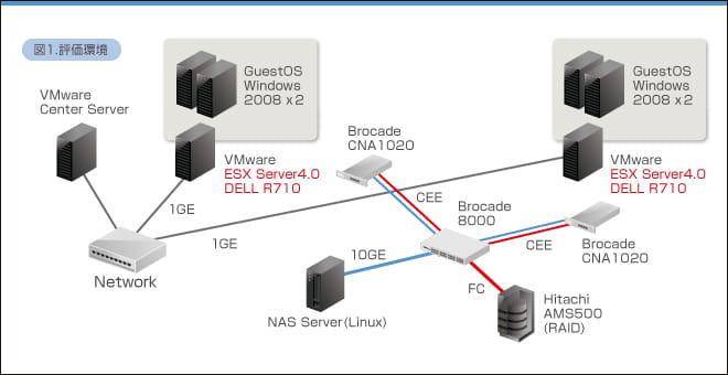 仮想化環境に適したI/O技術「FCoE/CEE」の有効性を検証