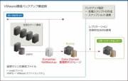 仮想化環境バックアップソリューション