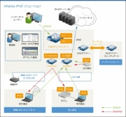 DNS/DHCPのIPv6対応
