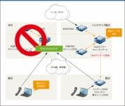 ネットワークの事業継続・停電対策