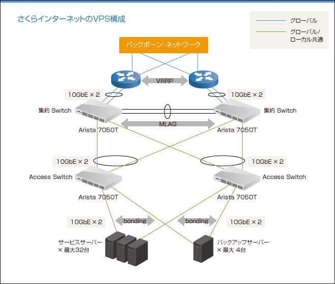 (図)さくらインターネットのVPS構成