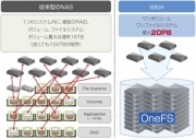 EMC Isilon解説【前編】加速するデータ増大への対応と運用管理のシンプル化を実現するNAS