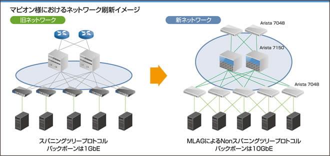 (図)マピオン様におけるネットワーク刷新イメージ