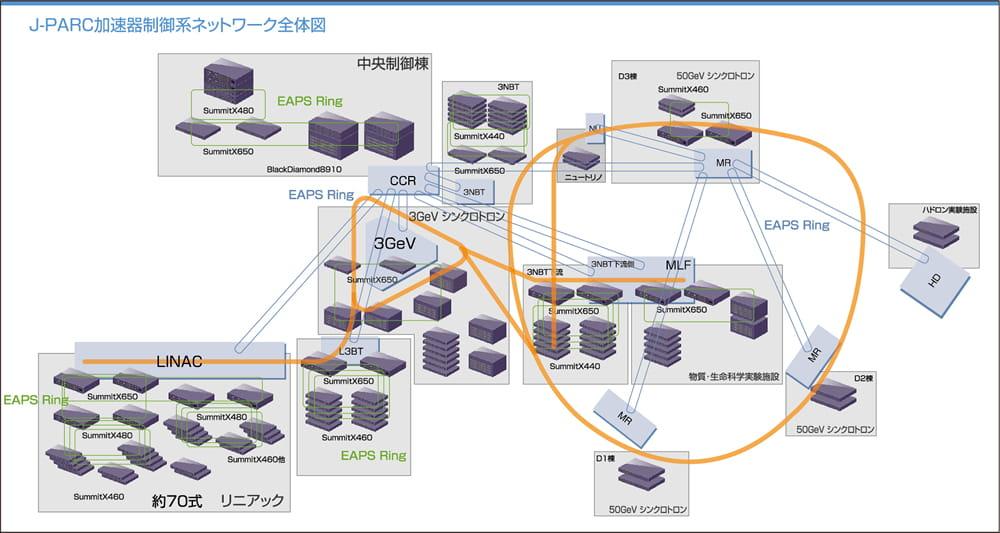 J-PARC加速器制御系ネットワーク全体図