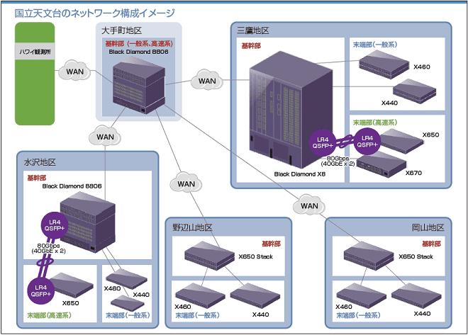 国立天文台のネットワーク構成イメージ