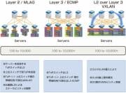 転換期を迎えるデータセンターネットワーク【前編】~新たなデータセンター・デザインを提案するAristaのソリューション~