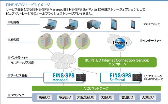 EINS/SPSサービスイメージ