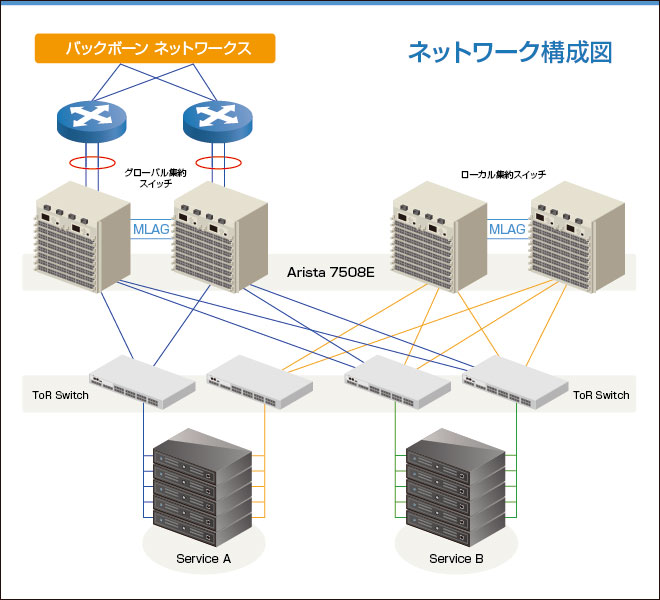 (図)ネットワーク構成図