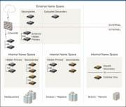 DNSのセキュリティ対策