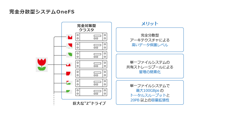 Isilon_完全分散型アプローチの「OneFS」