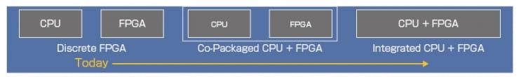 XeonとアルテラのFPGAをパッケージで提供