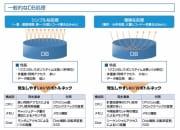 DBパフォーマンス改善ソリューション【前編】