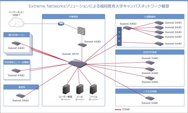 Extreme Networksソリューションによる福岡教育大学キャンパスネットワーク概要