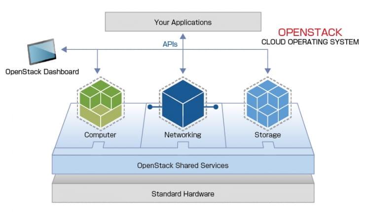 図1 「コンピュート」「ネットワーキング」「ストレージ」の3つの要素から構成されるOpenStack