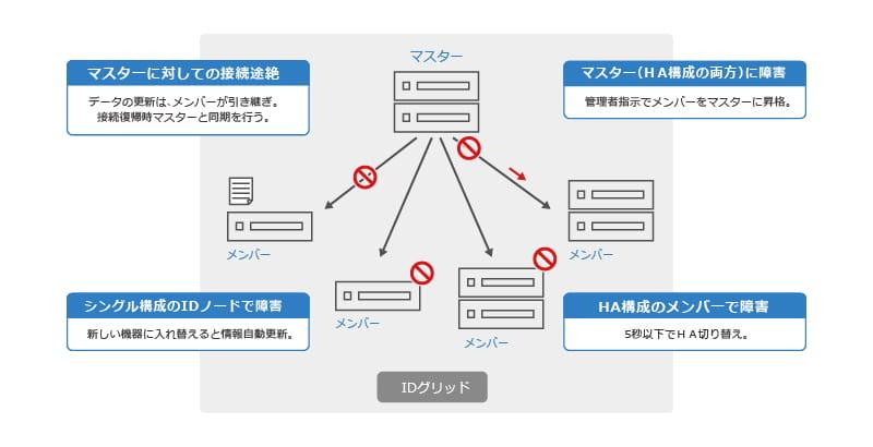 Infoblox_障害対応機能