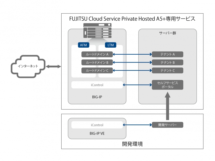 FUJITSU Cloud Service Private Hosted A5+専用サービス