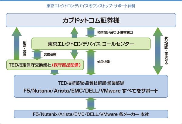 東京エレクトロンデバイスのワンストップ・サポート体制