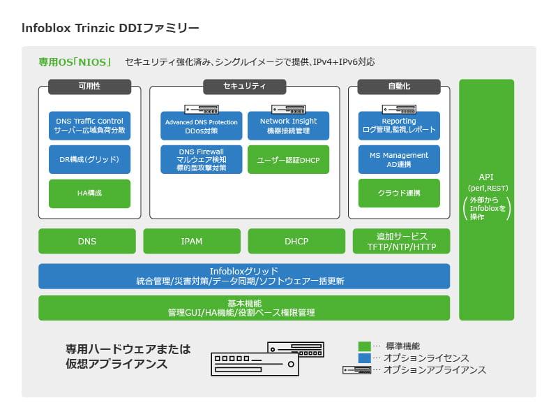 Infobox_Trinzic_DDI