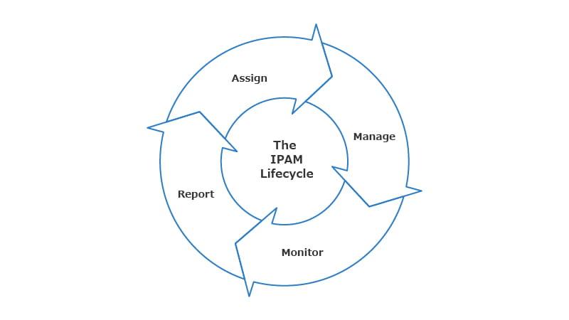 Infoblox_IPアドレス管理の統合=IPAM