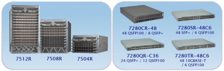 Arista Networks 7500R/7280Rシリーズ ラインナップ