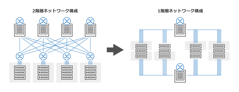 ネットワーク構成