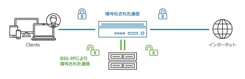 安全なネットワーク環境