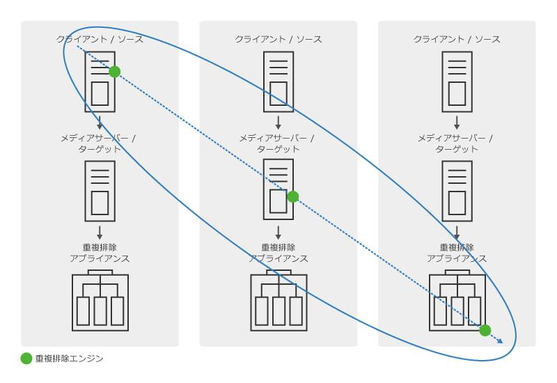 重複排除およびレプリケーション機能でバックアップイメージサイズを大幅に縮小