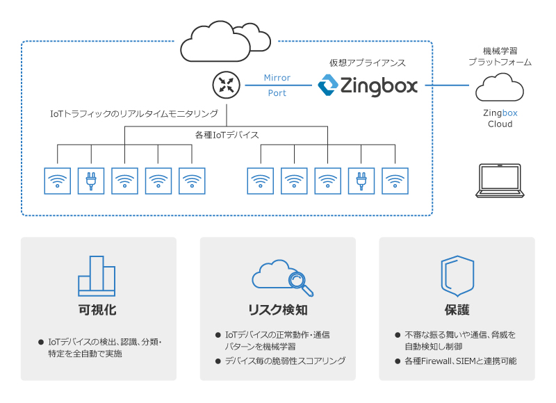 Zingbox概要