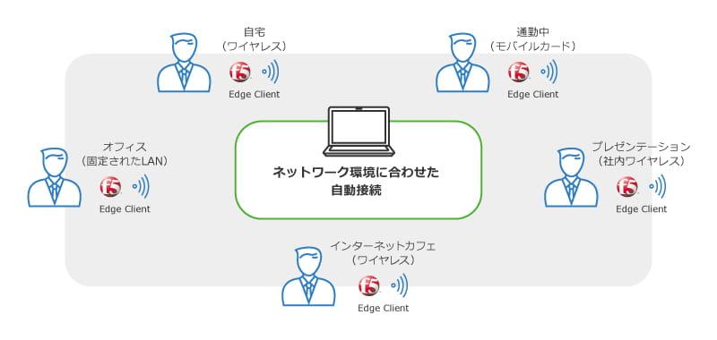 APMネットワーク