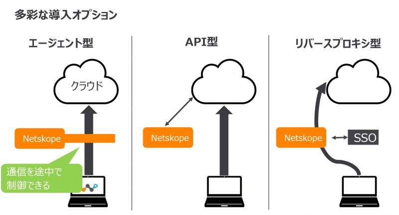 Netskope_さまざまな導入形態
