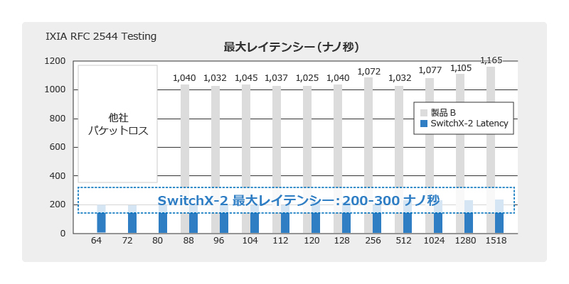 Mellanox_最高のROIを実現するEthernetスイッチ2