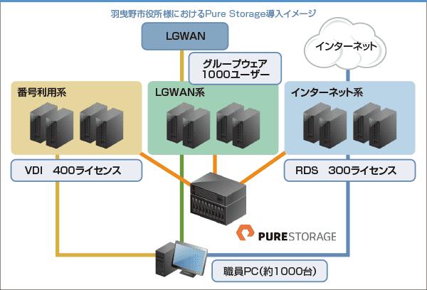 羽曳野市役所様におけるPure Storage導入イメージ