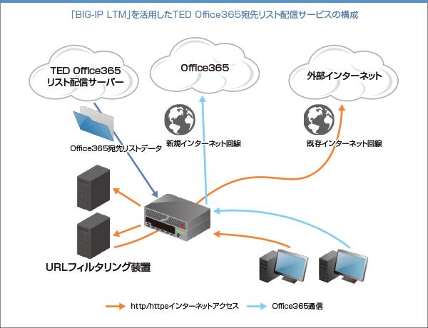 「BIG IP LTM」を活用したTED Office365宛先リスト配信サービスの構成