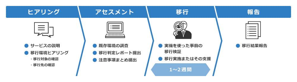 仮想化基盤移行サービス