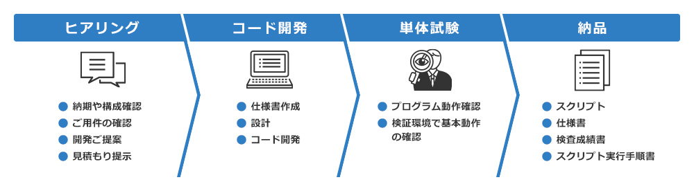 Infobloxプログラミング支援サービス