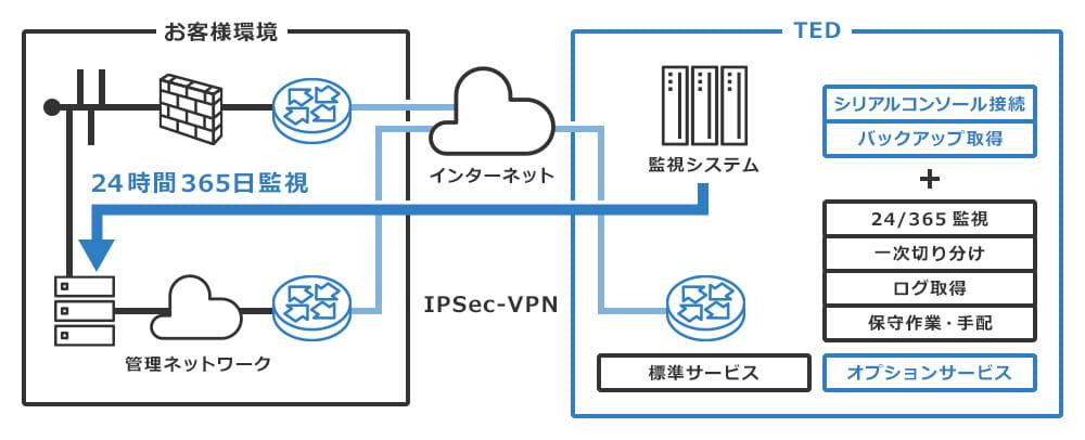 BIG-IPマネージドサービス