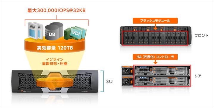 3U筐体で実現するシンプルなハードウェア構成