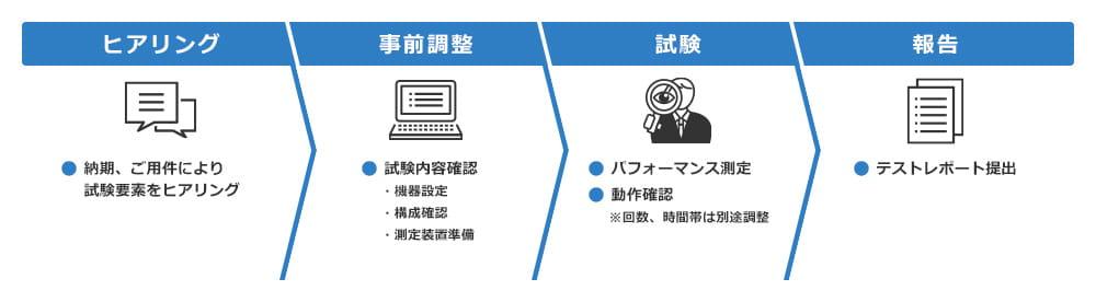 ネットワーク パフォーマンス測定サービス
