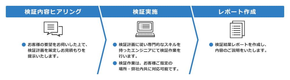 検証技術支援サービス