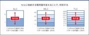 オールフラッシュの普及を加速させるテクノロジー: 3D TLC NAND