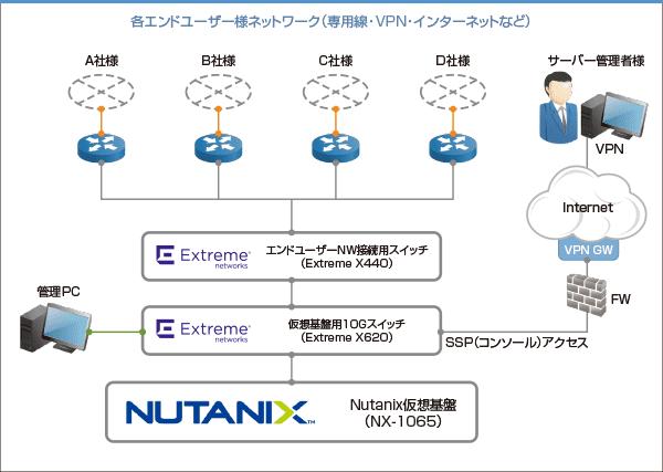 nutanix ネットワーク構築