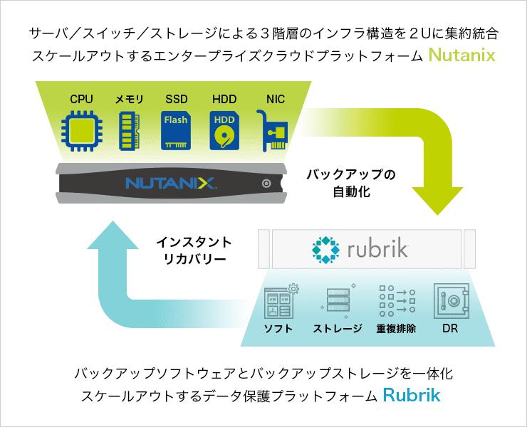 NutanixとRubrikで仮想化基盤もバックアップもシンプルに