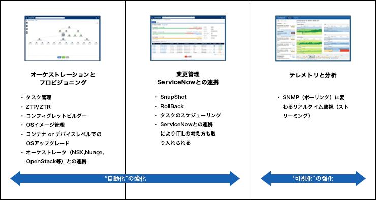 CloudVision ~クラウドネットワーク ターンキーソリューション~