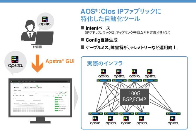 AOS:Clos IPファブリックに特化した自動化ツール