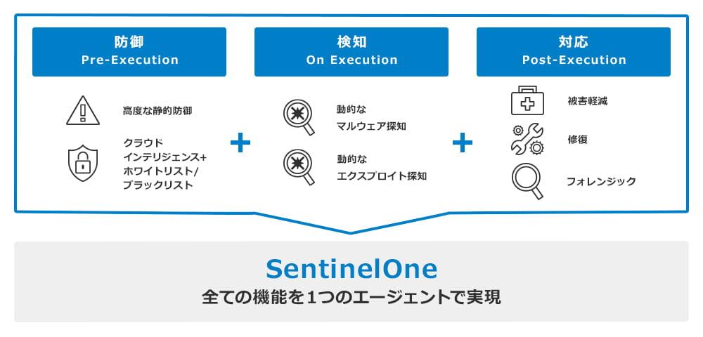 sentinelone