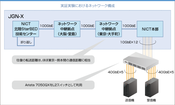 (図)実装実験におけるネットワーク構築