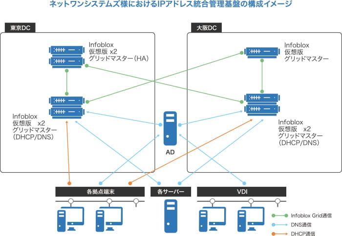 ネットワンシステムズ様におけるIPアドレス統合管理基盤の構成イメージ
